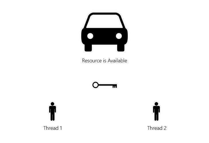 ThreadLock1